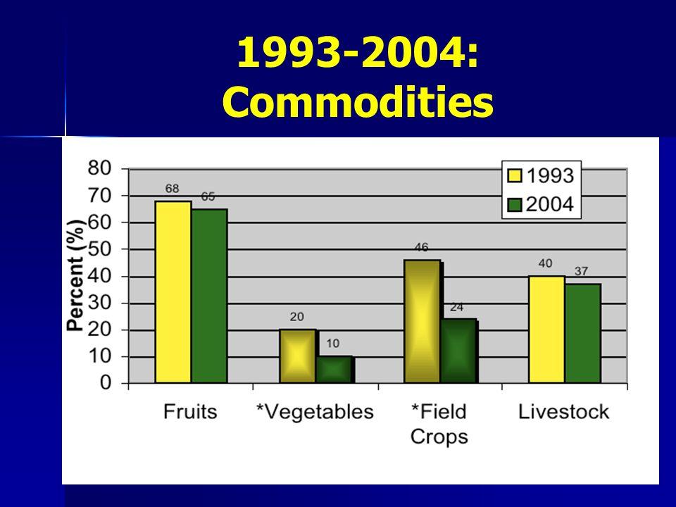 1993-2004: Commodities