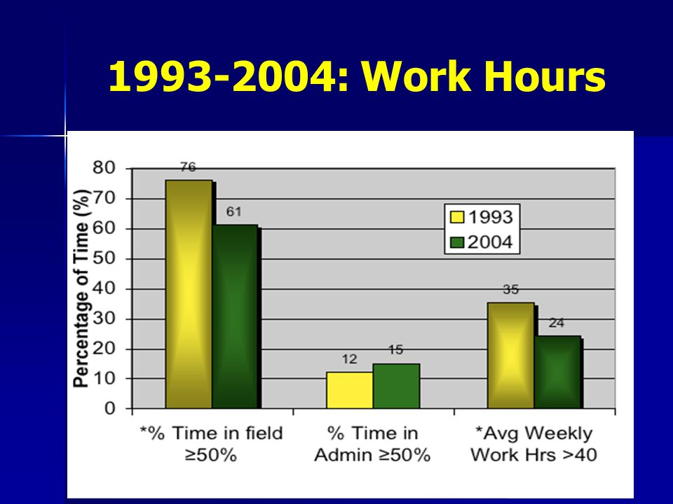 1993-2004: Work Hours