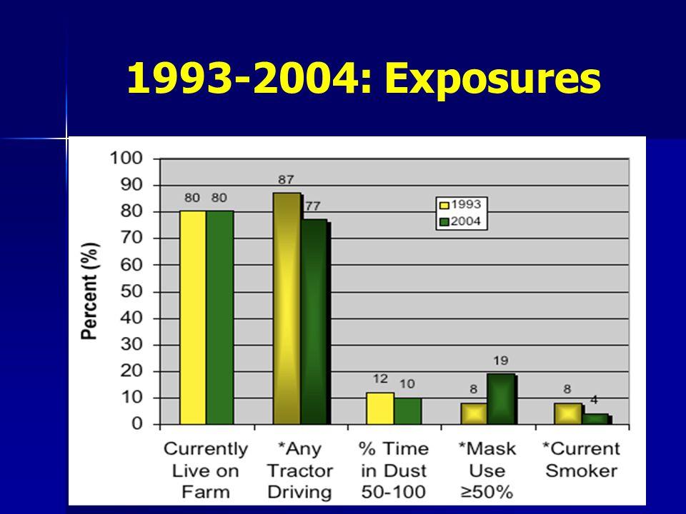 1993-2004: Exposures