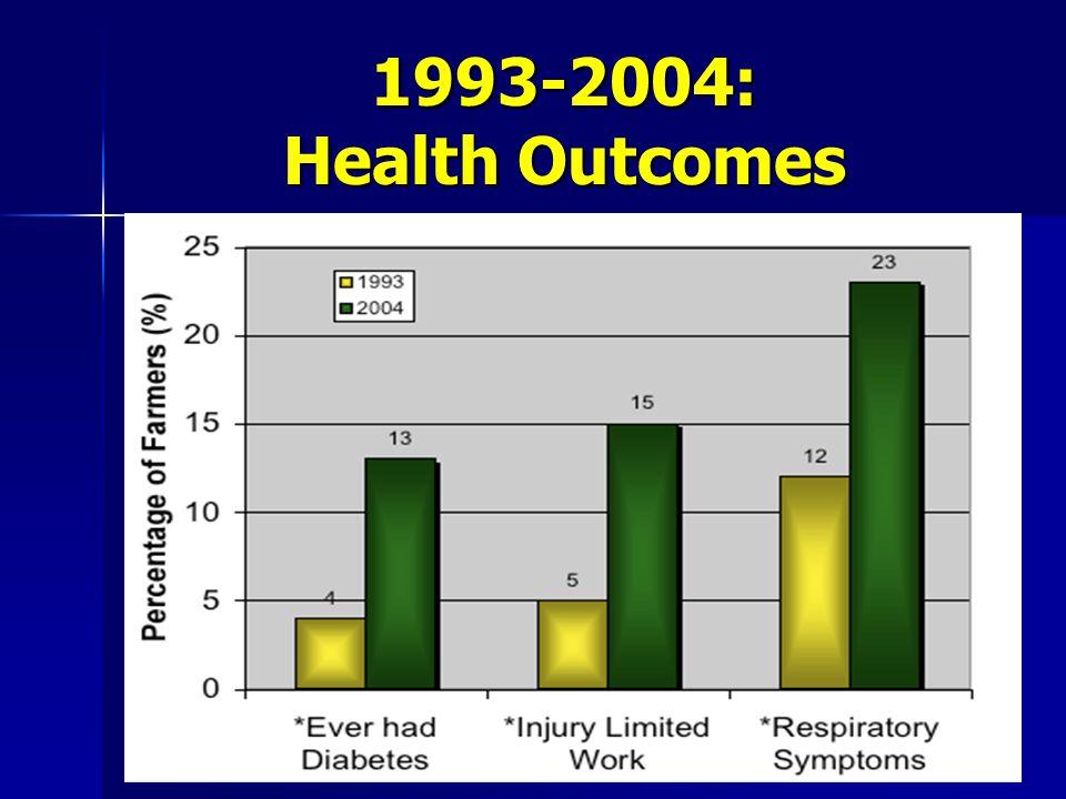1993-2004: Health Outcomes