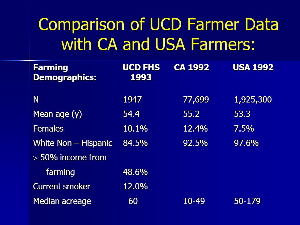 Comparison of UCD Farmer Data with CA and USA Farmers: Farming UCD FHS CA 1992 USA 1992 Demographics: 1993 N194777,699 1,925,300 Mean age (y)54.4 55.2 53.3 Females 10.1%12.4% 7.5% White Non – Hispanic 84.5%92.5% 97.6%  50% income from farming 48.6% farming 48.6% Current smoker12.0% Median acreage 6010-49 50-179