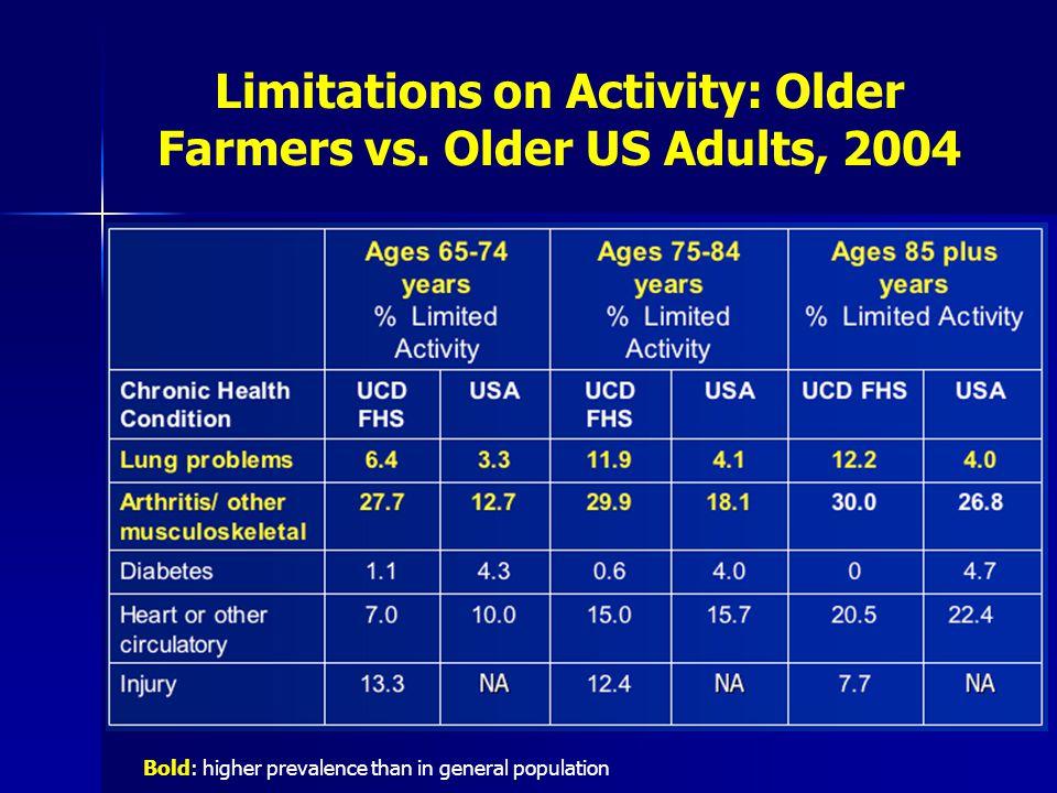 Limitations on Activity: Older Farmers vs.