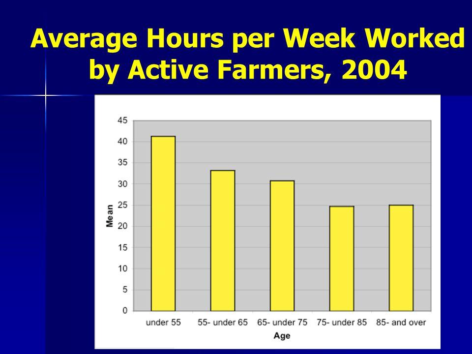 1993-2004: Salary and Farm Size
