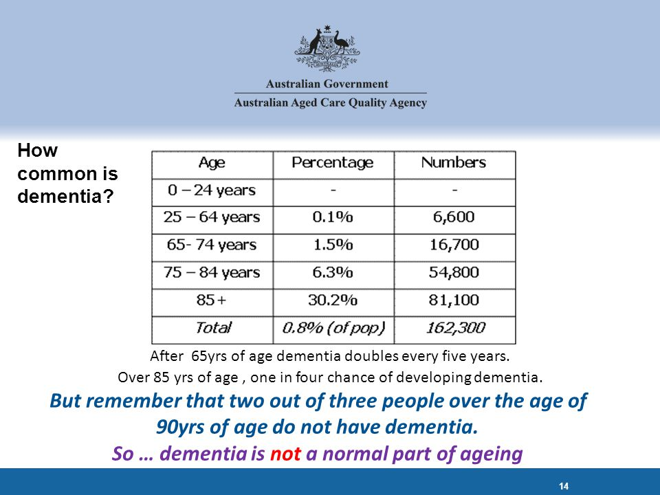 How common is dementia. 14 After 65yrs of age dementia doubles every five years.