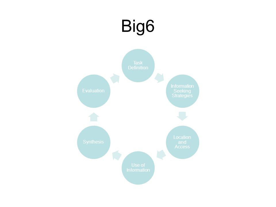 Big6 Task Definition Information Seeking Strategies Location and Access Use of Information SynthesisEvaluation