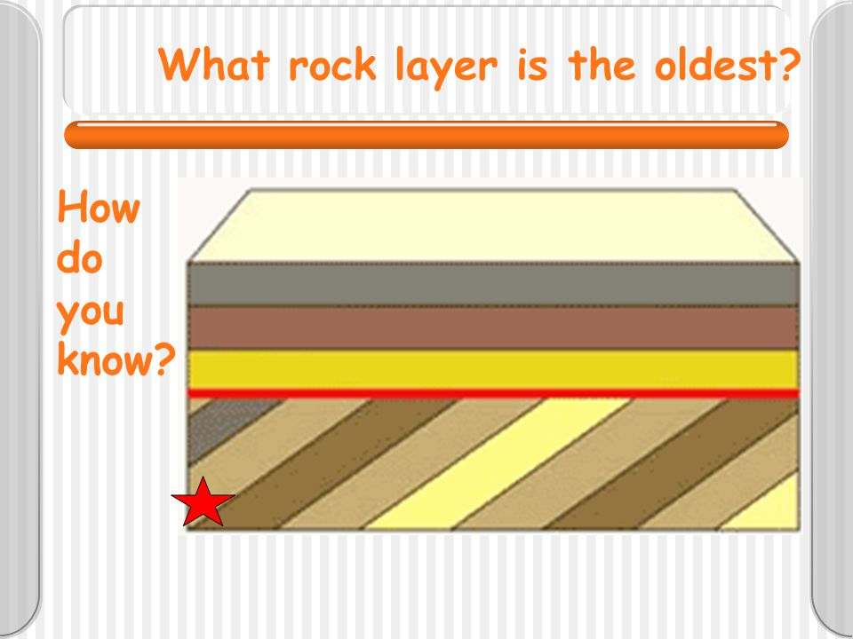 What rock layer is the oldest? How do you know?