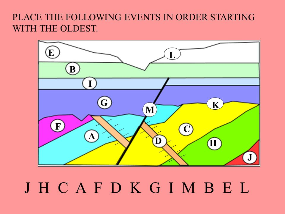 A B C D E F G H I J K L PLACE THE FOLLOWING EVENTS IN ORDER STARTING WITH THE OLDEST. M J H C A F D K G I M B E L