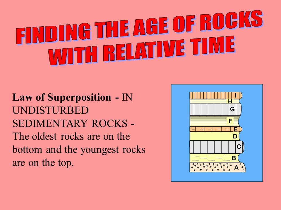 Principle of Superposition Which rocks are older.Which rocks are younger.