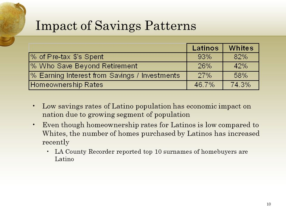 10 Impact of Savings Patterns Low savings rates of Latino population has economic impact on nation due to growing segment of population Even though homeownership rates for Latinos is low compared to Whites, the number of homes purchased by Latinos has increased recently LA County Recorder reported top 10 surnames of homebuyers are Latino