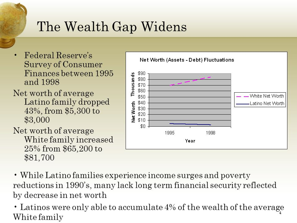 4 The Wealth Gap Widens Federal Reserve's Survey of Consumer Finances between 1995 and 1998 Net worth of average Latino family dropped 43%, from $5,300 to $3,000 Net worth of average White family increased 25% from $65,200 to $81,700 While Latino families experience income surges and poverty reductions in 1990's, many lack long term financial security reflected by decrease in net worth Latinos were only able to accumulate 4% of the wealth of the average White family
