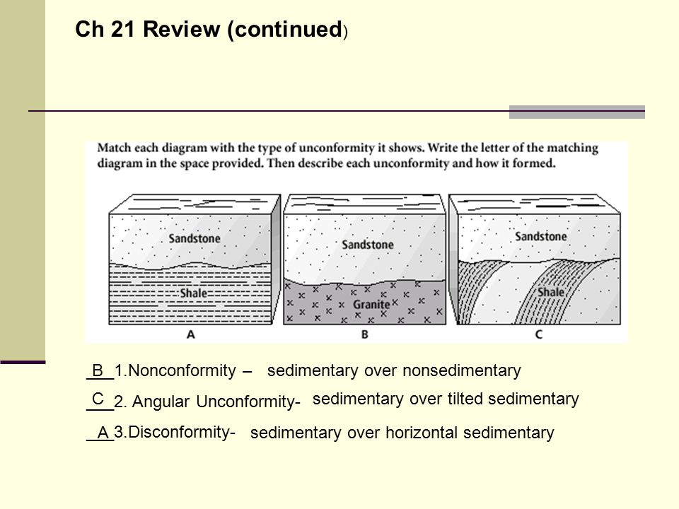 ___1.Nonconformity – ___2. Angular Unconformity- ___3.Disconformity- B sedimentary over nonsedimentary C sedimentary over tilted sedimentary A sedimen