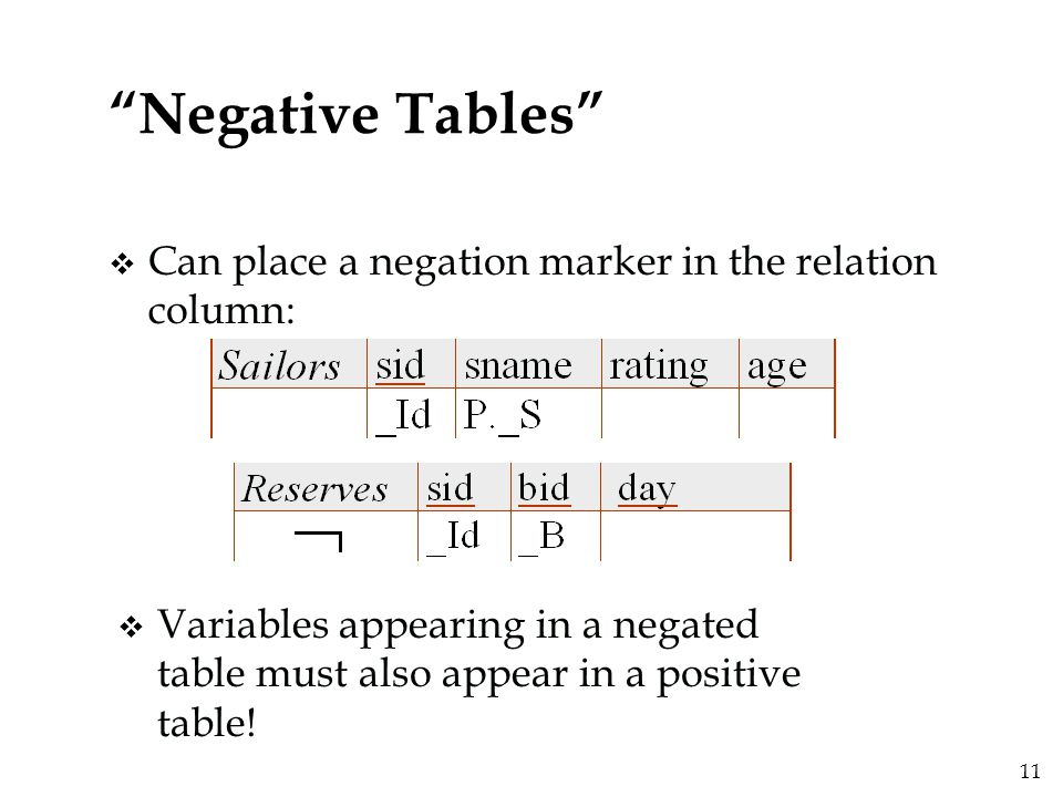 """11 """"Negative Tables"""" v Can place a negation marker in the relation column: v Variables appearing in a negated table must also appear in a positive tab"""
