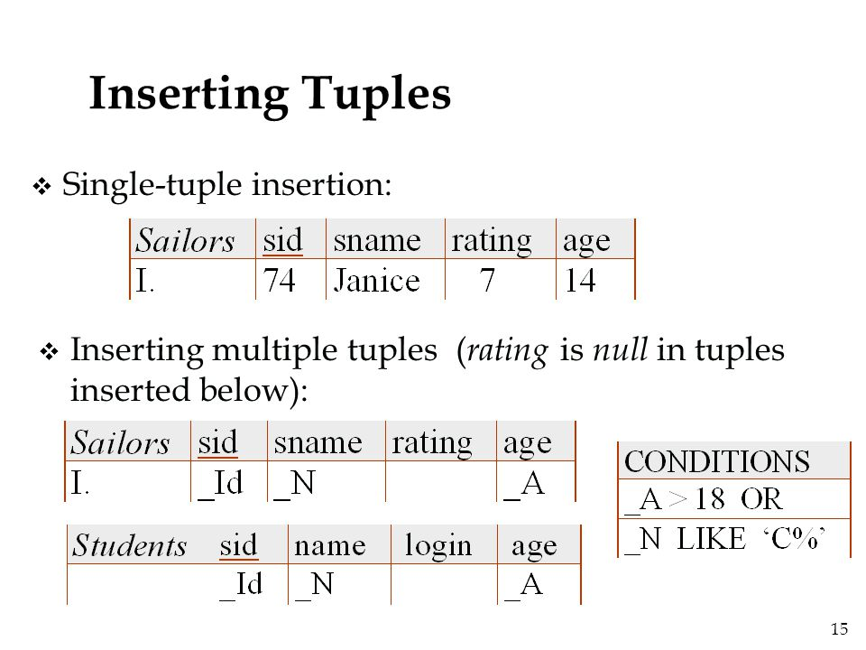 15 Inserting Tuples v Single-tuple insertion: v Inserting multiple tuples ( rating is null in tuples inserted below):