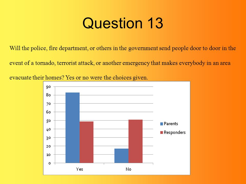 Question 13 Will the police, fire department, or others in the government send people door to door in the event of a tornado, terrorist attack, or another emergency that makes everybody in an area evacuate their homes.