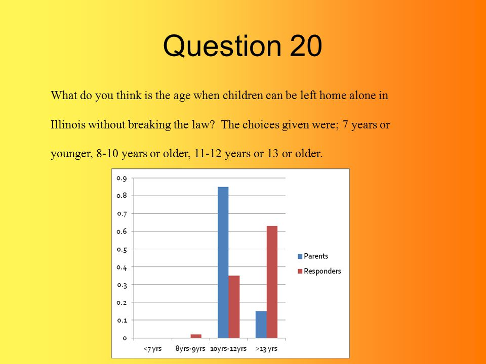 Question 20 What do you think is the age when children can be left home alone in Illinois without breaking the law.