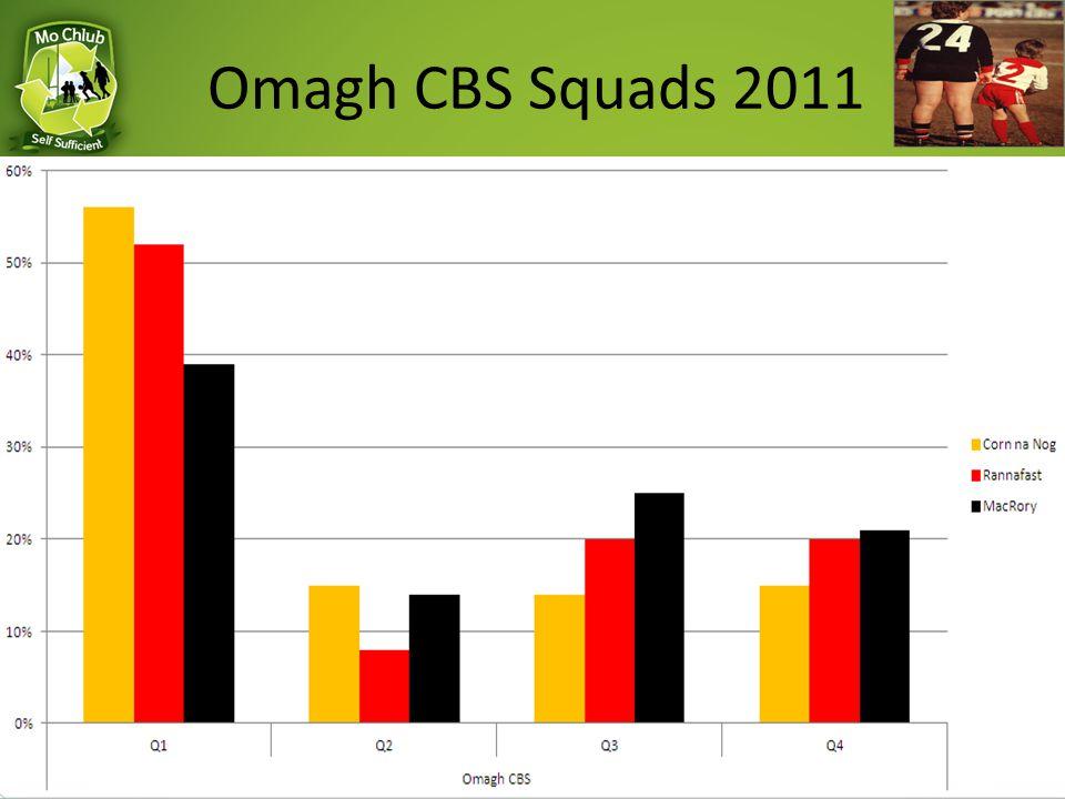 Omagh CBS Squads 2011