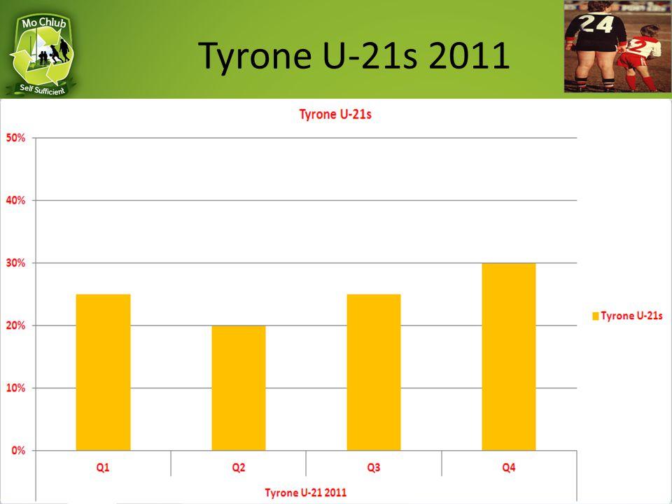 Tyrone U-21s 2011