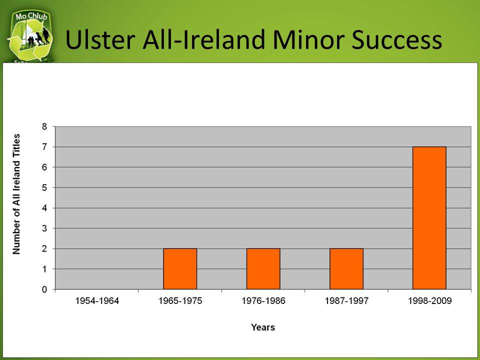 Ulster All-Ireland Minor Success