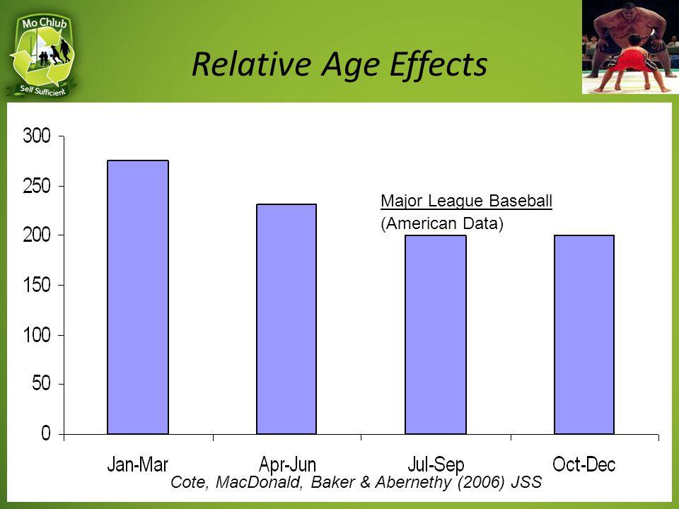Major League Baseball (American Data) Cote, MacDonald, Baker & Abernethy (2006) JSS