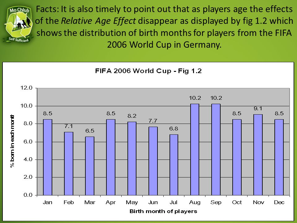 Relative Age Implications Older more physically developed players are more likely to be selected & therefore exposed to a high performance environment - Double Advantage Dropout - Younger less developed players aren't selected & miss out on high performance inputs – Dropout (Barnsley & Thompson 1988; Helsen et al., 1998) Impact on self-perceptions, self-appraisals and motivation – Self-esteem (Barnsley et al., 2004) – School Attendance (Carroll, 1992; Cobley et al., in press)