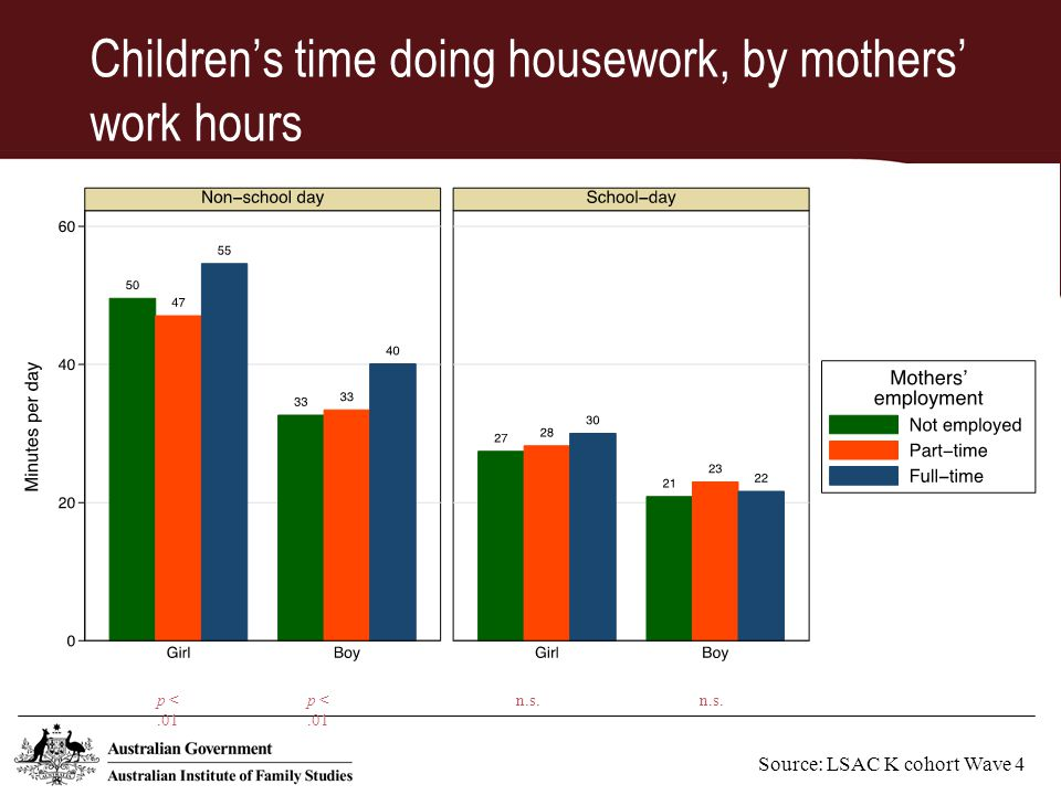 Children's time doing housework, by mothers' work hours Source: LSAC K cohort Wave 4 p <.01 n.s.