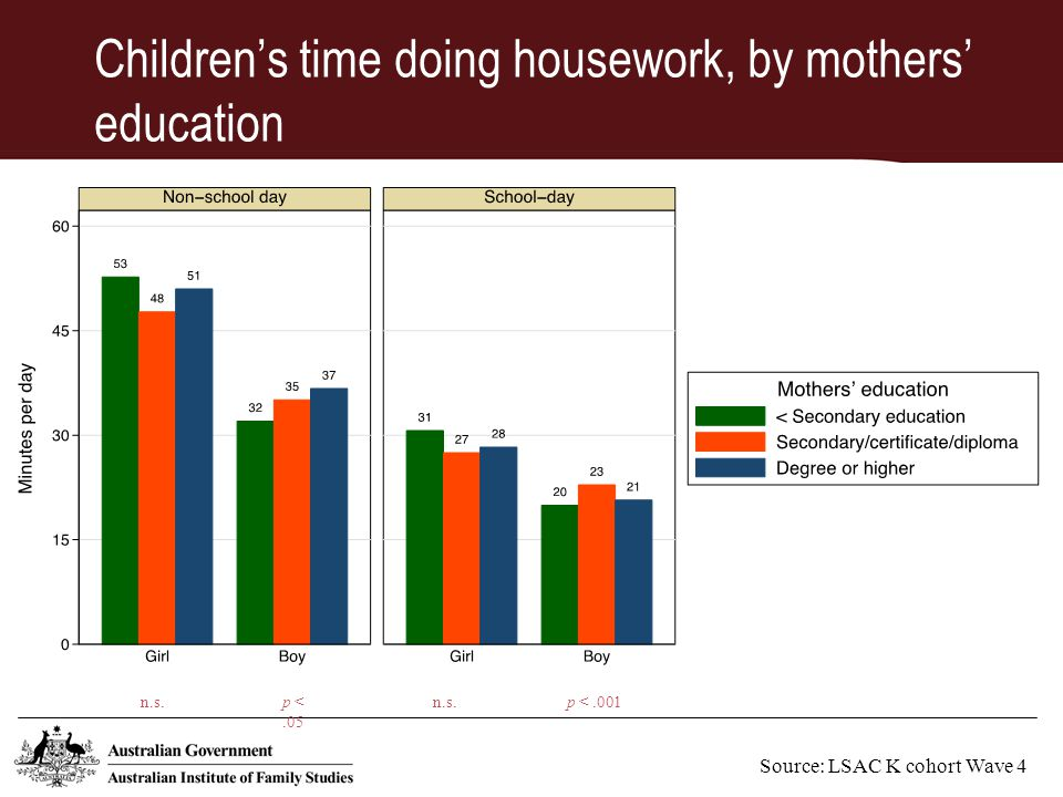 Children's time doing housework, by mothers' education Source: LSAC K cohort Wave 4 n.s.p <.001p <.05 n.s.