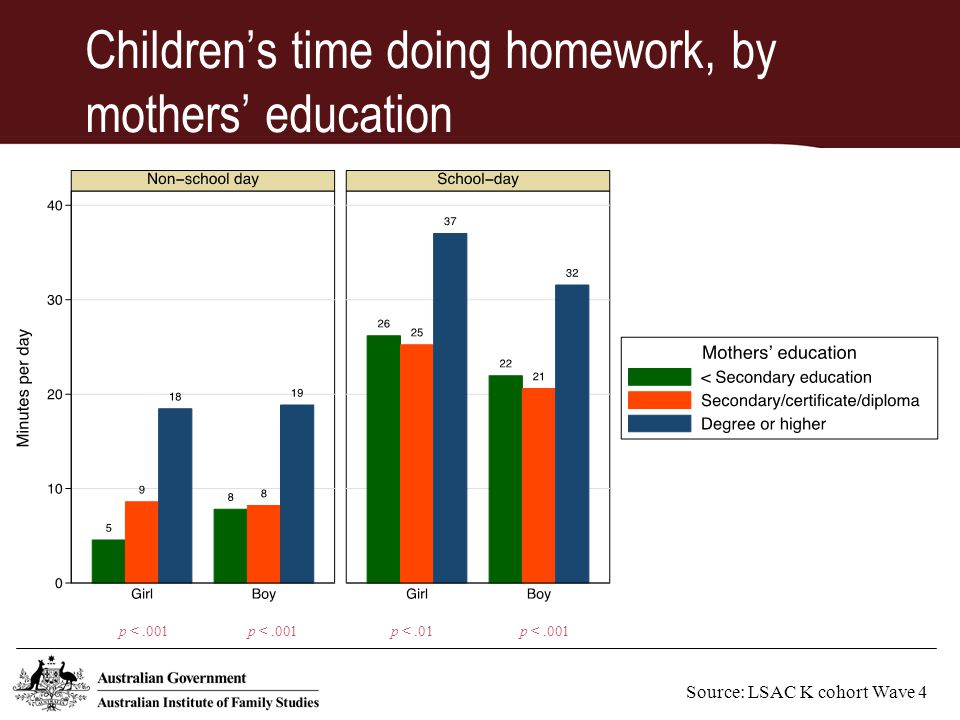 Children's time doing homework, by mothers' education Source: LSAC K cohort Wave 4 p <.001 p <.01p <.001