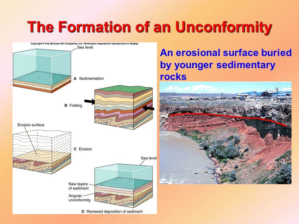 The Formation of an Unconformity An erosional surface buried by younger sedimentary rocks