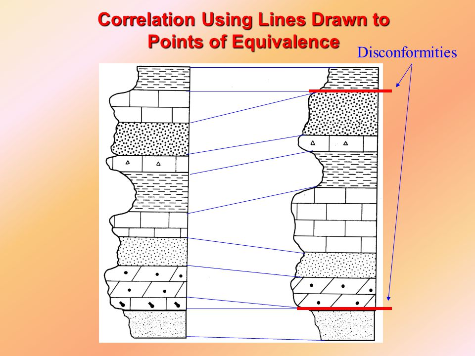 Correlation Using Lines Drawn to Points of Equivalence Disconformities