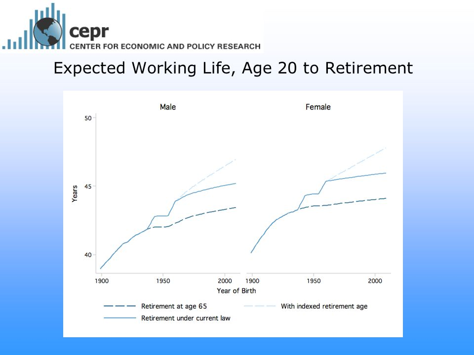 Raising the Normal Retirement Age (NRA) Would More Greatly Impact Younger Workers Raising the NRA to 70 in 2036 = 4% reduction in benefits for workers aged 50-54 in 2007 10% reduction for workers aged 40-44 in 2007