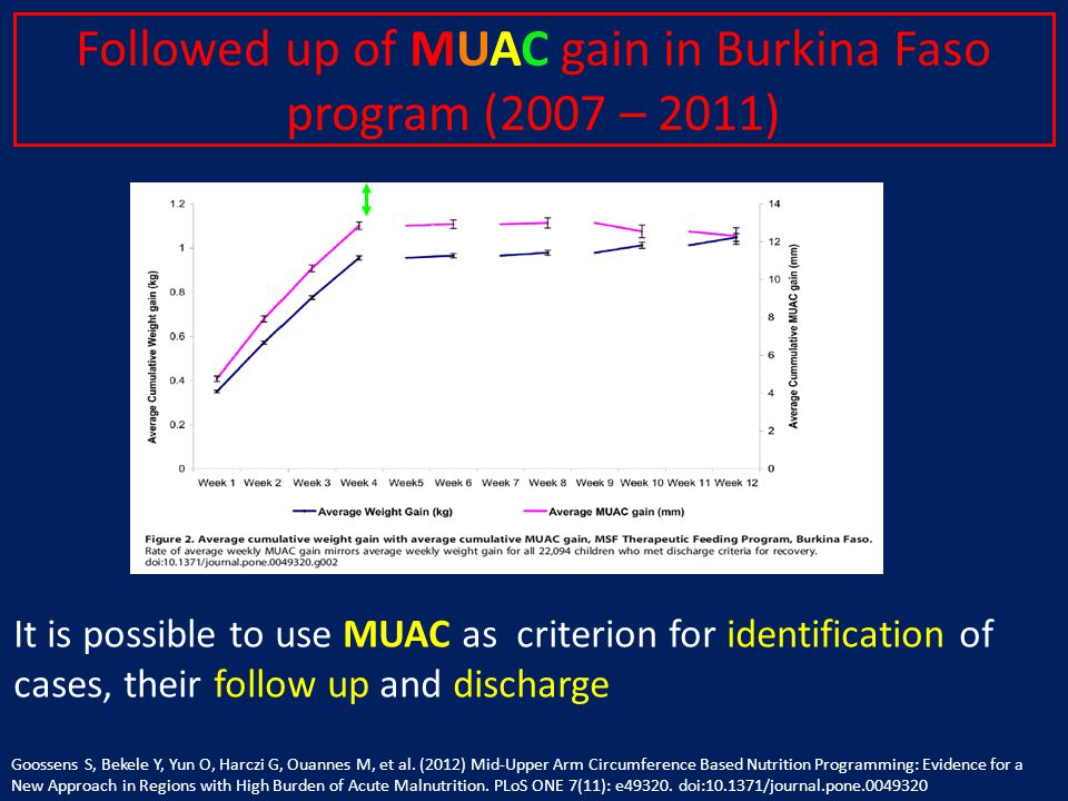 Followed up of MUAC gain in Burkina Faso program (2007 – 2011) It is possible to use MUAC as criterion for identification of cases, their follow up and discharge Goossens S, Bekele Y, Yun O, Harczi G, Ouannes M, et al.