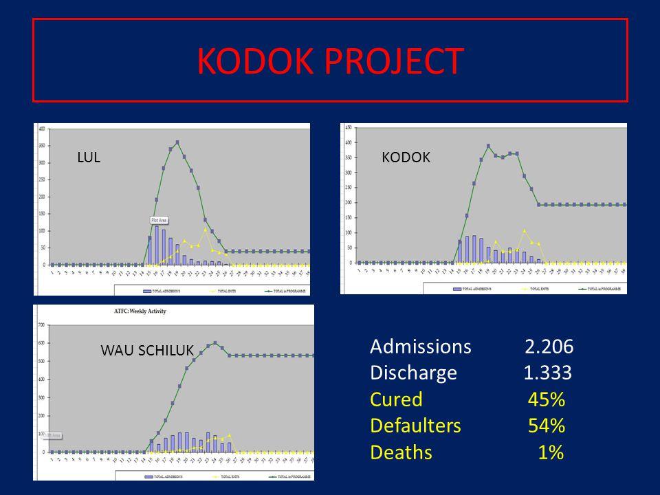 LULKODOK WAU SCHILUK Admissions 2.206 Discharge 1.333 Cured 45% Defaulters 54% Deaths 1% KODOK PROJECT