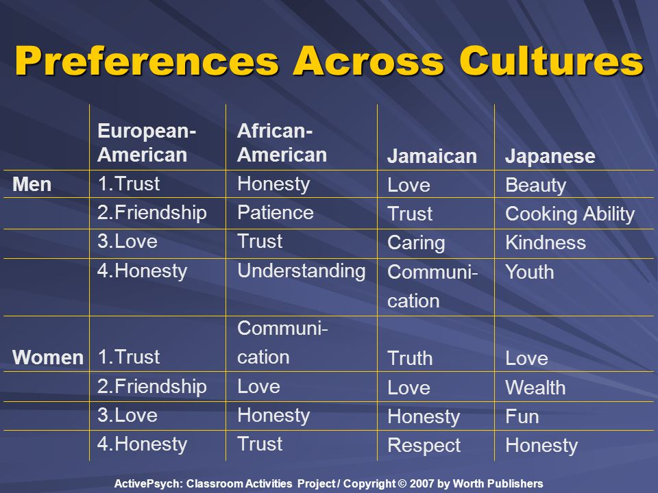ActivePsych: Classroom Activities Project / Copyright © 2007 by Worth Publishers Preferences Across Cultures European- American 1.Trust 2.Friendship 3.Love 4.Honesty 1.Trust 2.Friendship 3.Love 4.Honesty Men Women African- American Honesty Patience Trust Understanding Communi- cation Love Honesty Trust Jamaican Love Trust Caring Communi- cation Truth Love Honesty Respect Japanese Beauty Cooking Ability Kindness Youth Love Wealth Fun Honesty