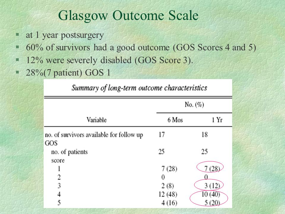 Glasgow Outcome Scale §at 1 year postsurgery §60% of survivors had a good outcome (GOS Scores 4 and 5) §12% were severely disabled (GOS Score 3). §28%