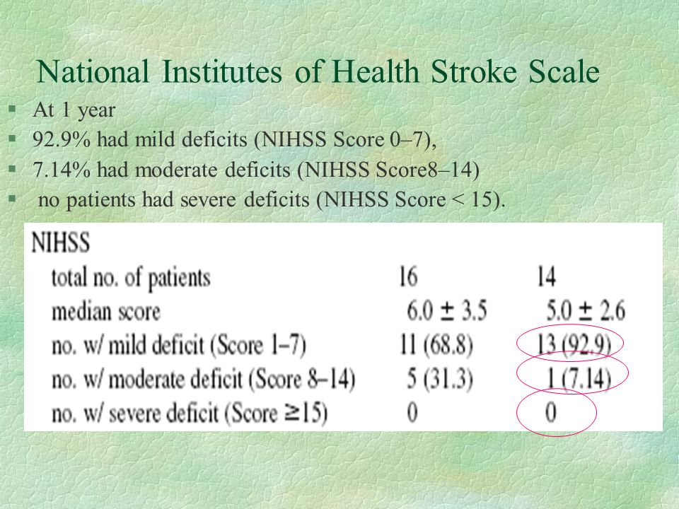 National Institutes of Health Stroke Scale §At 1 year §92.9% had mild deficits (NIHSS Score 0–7), §7.14% had moderate deficits (NIHSS Score8–14) § no patients had severe deficits (NIHSS Score < 15).