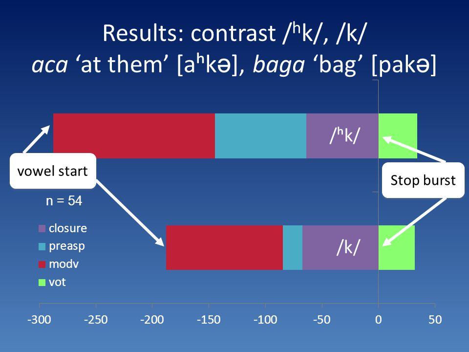 Results: contrast / h k/, /k/ aca 'at them' [aʰk ə ], baga 'bag' [pak ə ] vowel start Stop burst