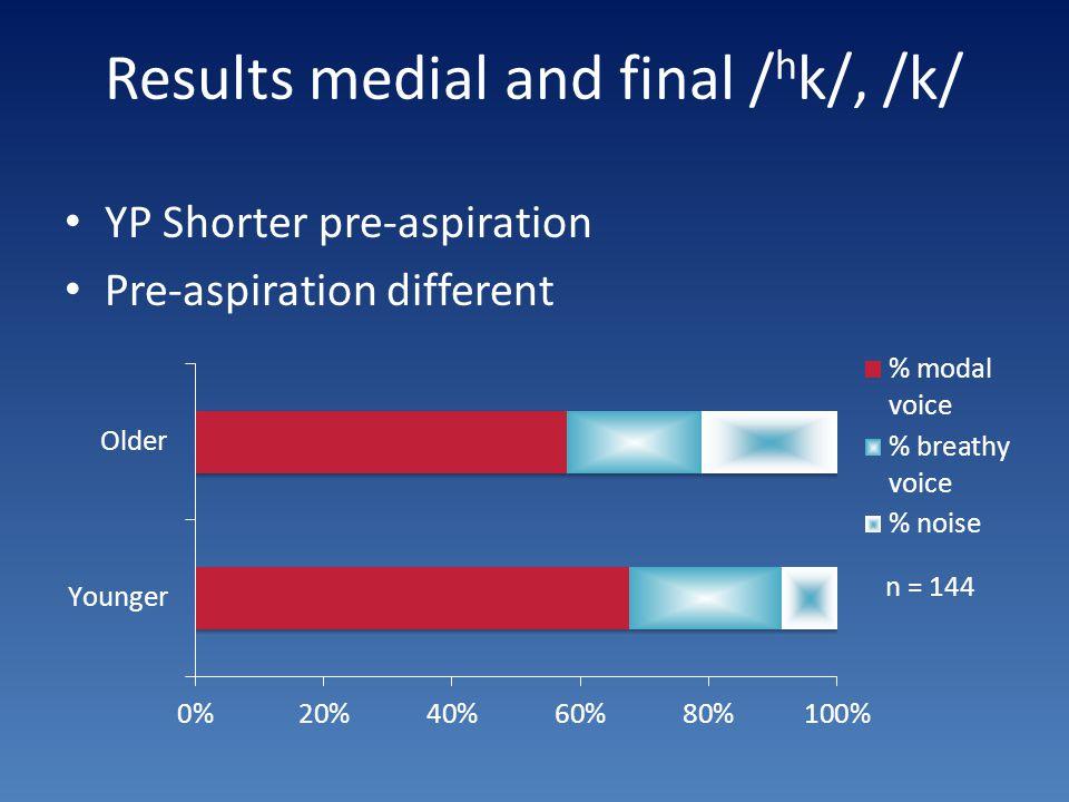 Results medial and final / h k/, /k/ YP Shorter pre-aspiration Pre-aspiration different