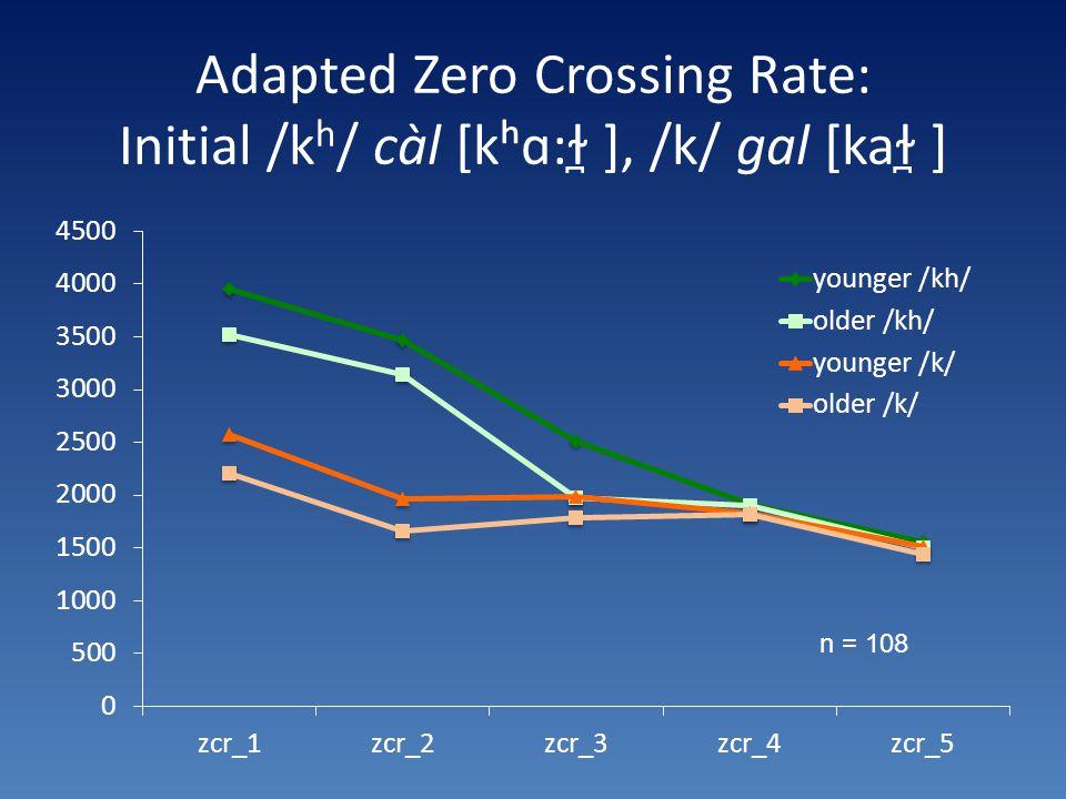 Adapted Zero Crossing Rate: Initial /k h / càl [kʰɑ:ɫ̪ ], /k/ gal [kaɫ̪ ] n = 108