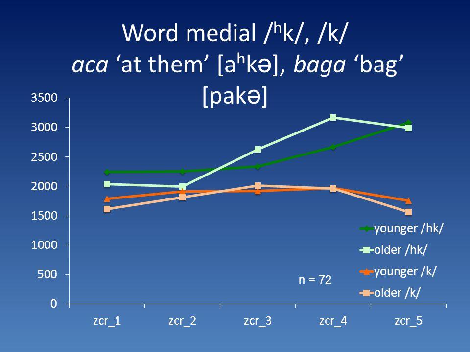 Word medial / h k/, /k/ aca 'at them' [aʰk ə ], baga 'bag' [pak ə ] n = 72