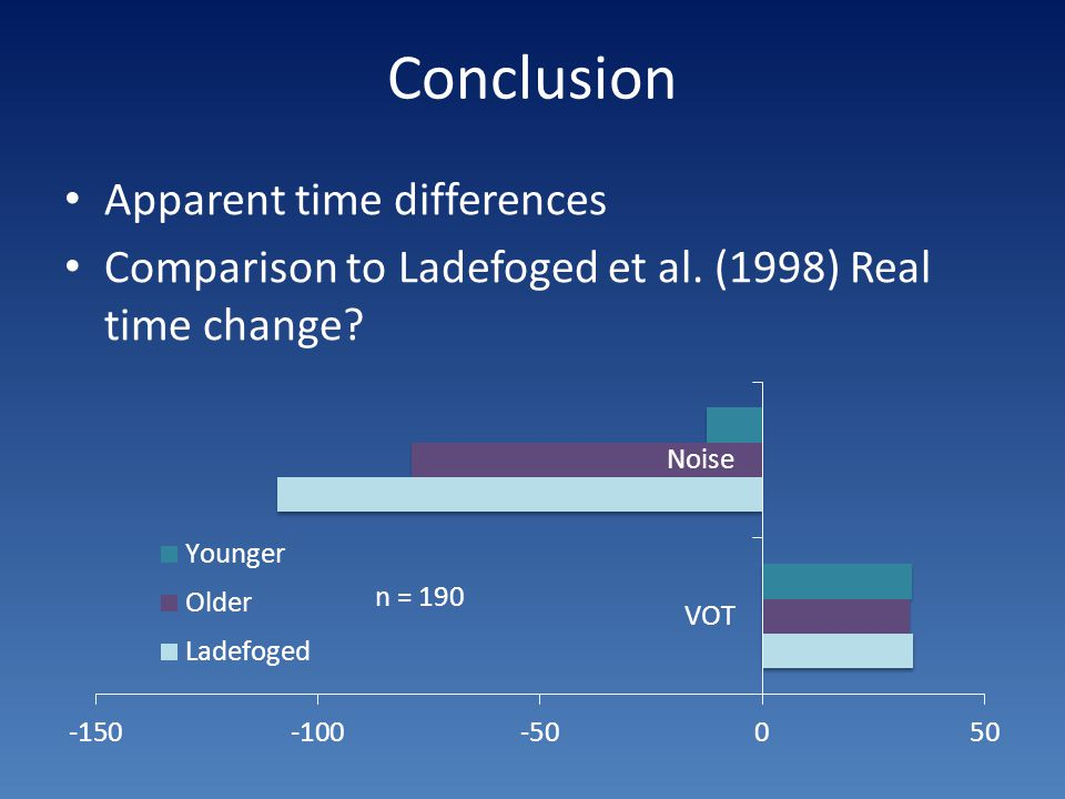 Conclusion Apparent time differences Comparison to Ladefoged et al. (1998) Real time change?