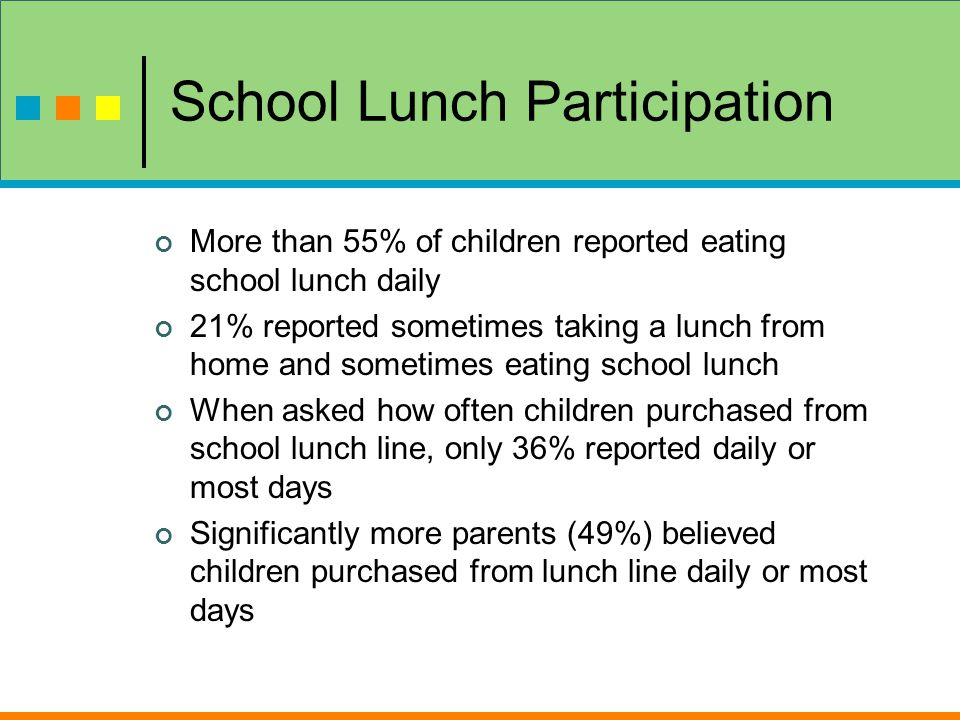 School Lunch Participation More than 55% of children reported eating school lunch daily 21% reported sometimes taking a lunch from home and sometimes eating school lunch When asked how often children purchased from school lunch line, only 36% reported daily or most days Significantly more parents (49%) believed children purchased from lunch line daily or most days