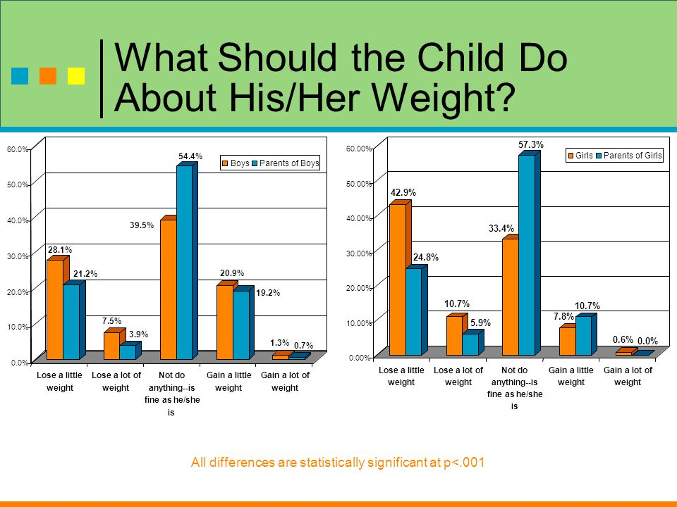 What Should the Child Do About His/Her Weight.