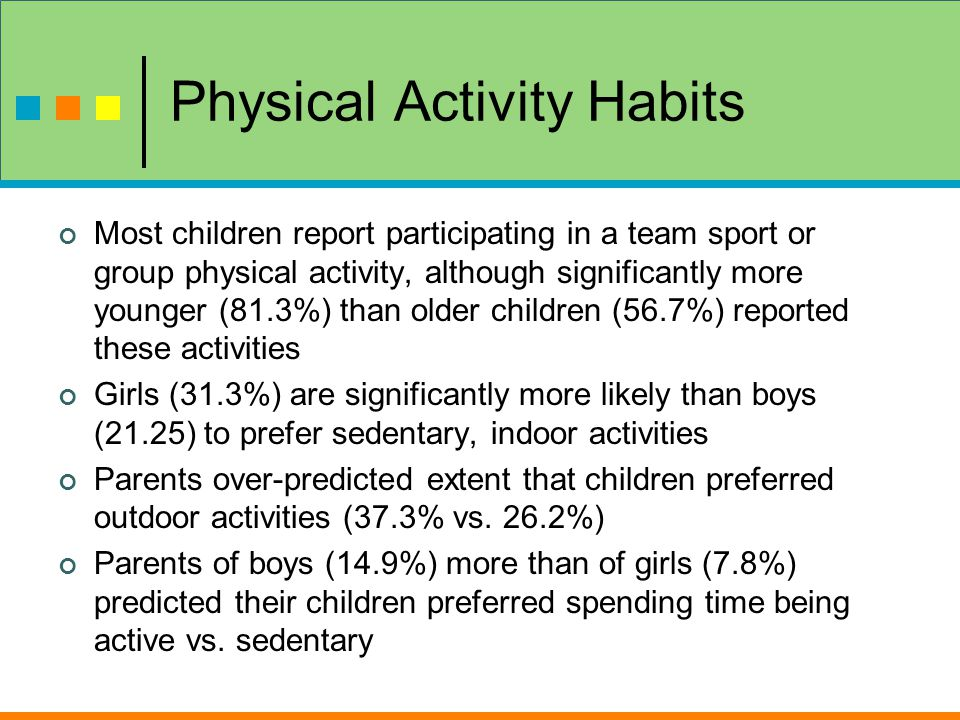 Physical Activity Habits Most children report participating in a team sport or group physical activity, although significantly more younger (81.3%) than older children (56.7%) reported these activities Girls (31.3%) are significantly more likely than boys (21.25) to prefer sedentary, indoor activities Parents over-predicted extent that children preferred outdoor activities (37.3% vs.