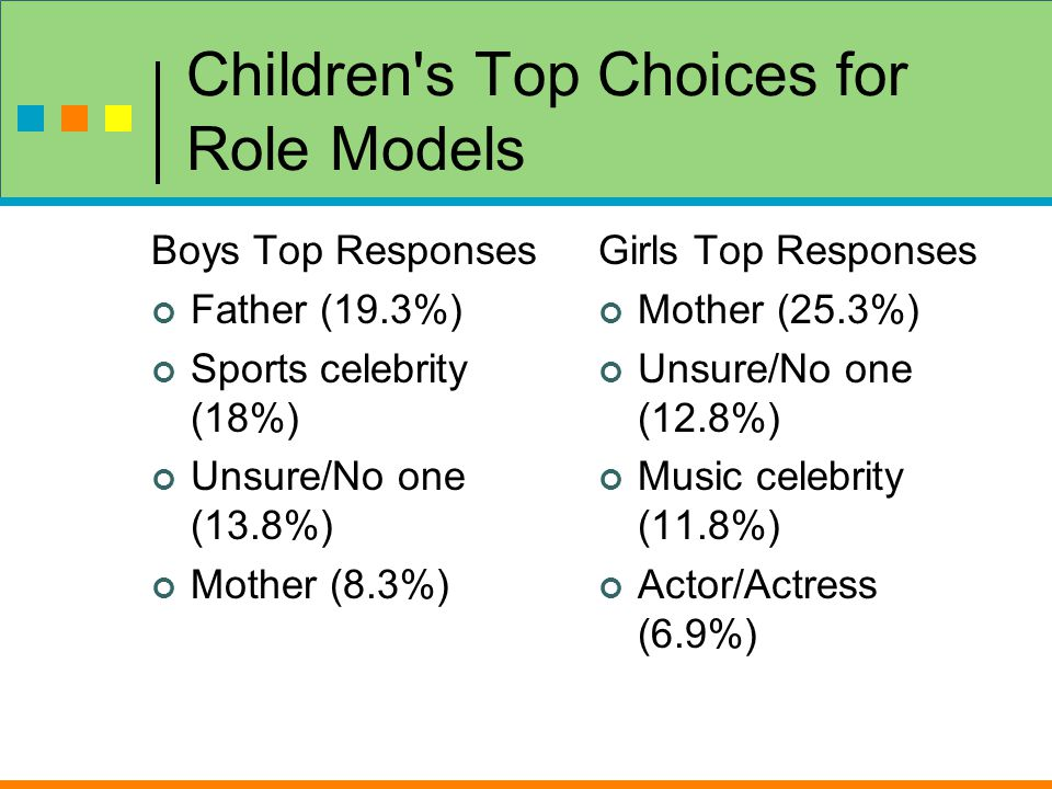 Children s Top Choices for Role Models Boys Top Responses Father (19.3%) Sports celebrity (18%) Unsure/No one (13.8%) Mother (8.3%) Girls Top Responses Mother (25.3%) Unsure/No one (12.8%) Music celebrity (11.8%) Actor/Actress (6.9%)