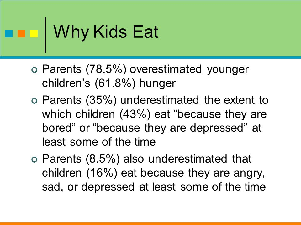 Why Kids Eat Parents (78.5%) overestimated younger children's (61.8%) hunger Parents (35%) underestimated the extent to which children (43%) eat because they are bored or because they are depressed at least some of the time Parents (8.5%) also underestimated that children (16%) eat because they are angry, sad, or depressed at least some of the time