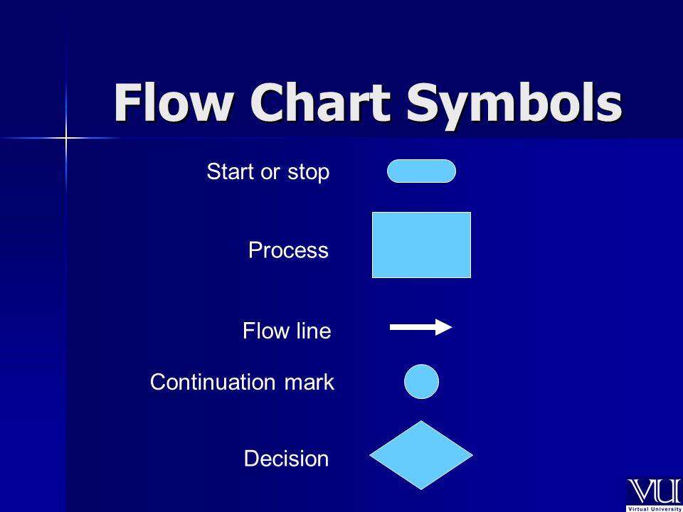Flow Chart Symbols Start or stop Process Continuation mark Decision Flow line