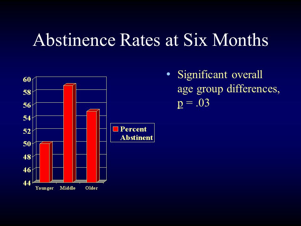 Abstinence Rates at Six Months Significant overall age group differences, p =.03