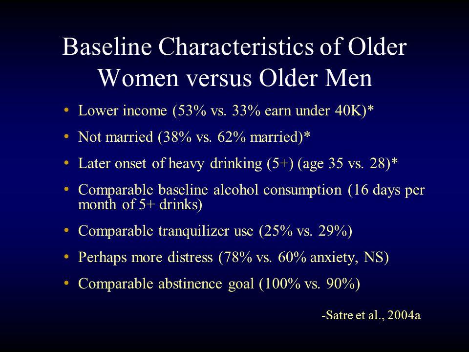 Baseline Characteristics of Older Women versus Older Men Lower income (53% vs.