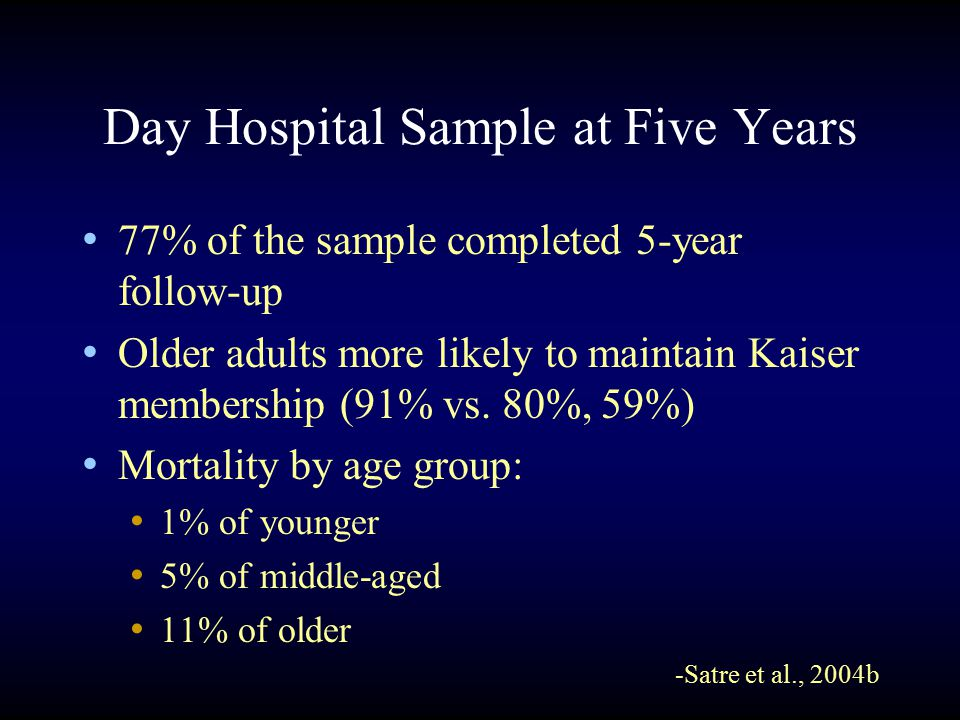 Day Hospital Sample at Five Years 77% of the sample completed 5-year follow-up Older adults more likely to maintain Kaiser membership (91% vs.