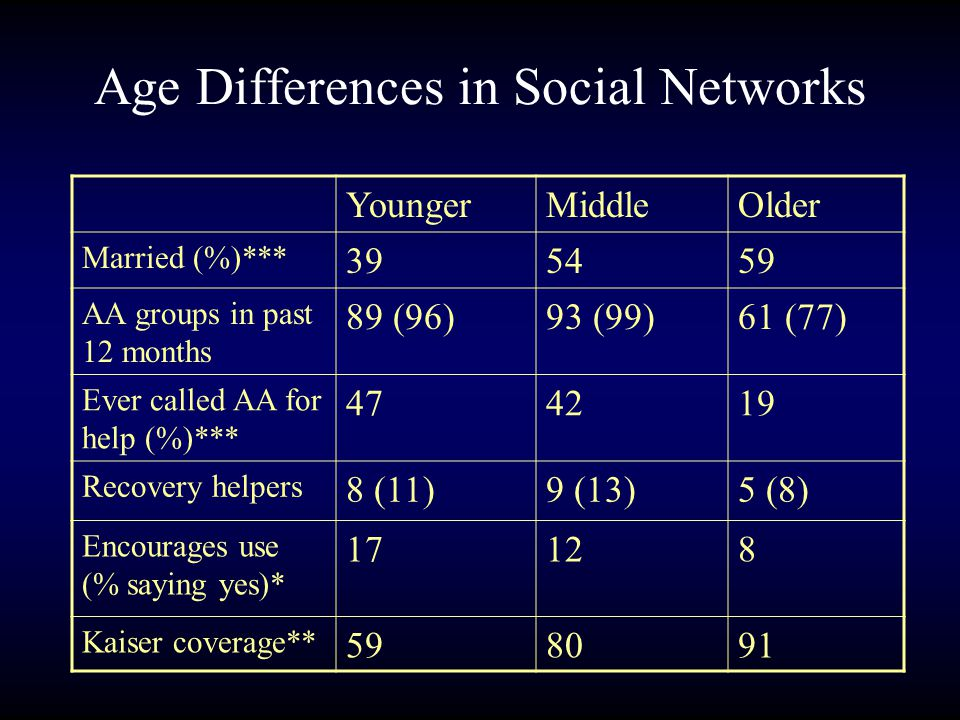 Age Differences in Social Networks YoungerMiddleOlder Married (%)*** 395459 AA groups in past 12 months 89 (96)93 (99)61 (77) Ever called AA for help (%)*** 474219 Recovery helpers 8 (11)9 (13)5 (8) Encourages use (% saying yes)* 17128 Kaiser coverage** 598091